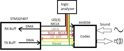 Stm32F4Discovery and AK4556 audio codec