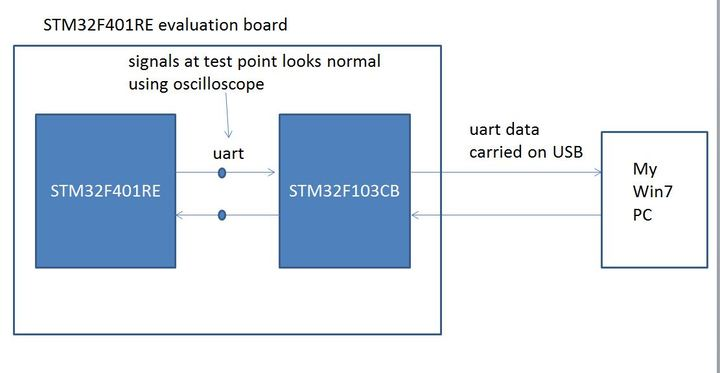 uart printf not working, please help   (STM32F401RE eval
