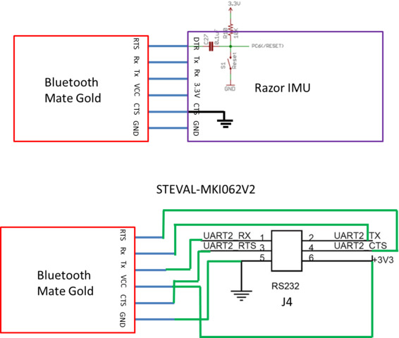 Connecting iNEMO v2 Board UART to Bluetooth