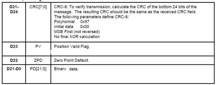 Calculate rcc with stm32f10x