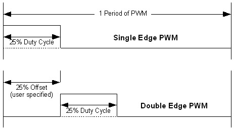 Phase-shift PWM with STM32F407