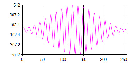 How to generate a signal combining a Sine wave and Hann Window?