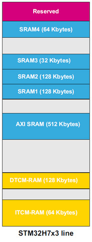 AXI SRAM and SRAMn with DMA in stm32h7x3?