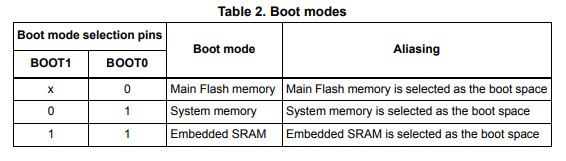 Hi what is boot0 in stm32