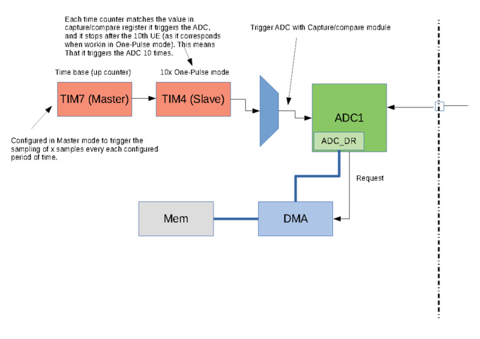 ADC triggering with timers and using DMA