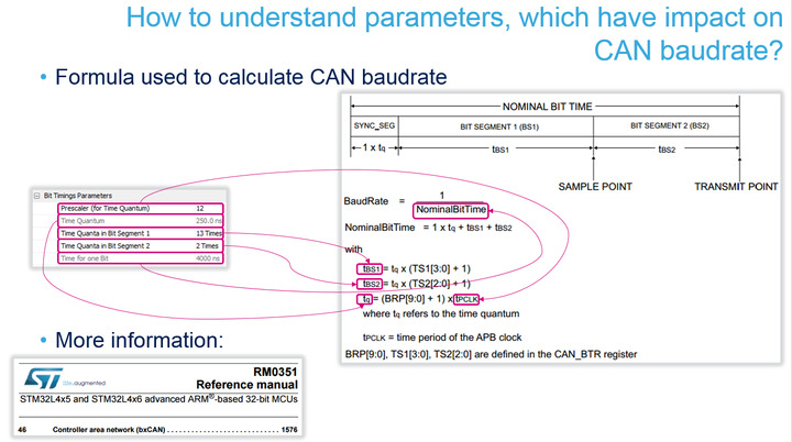 CAN bus boudrate calculate